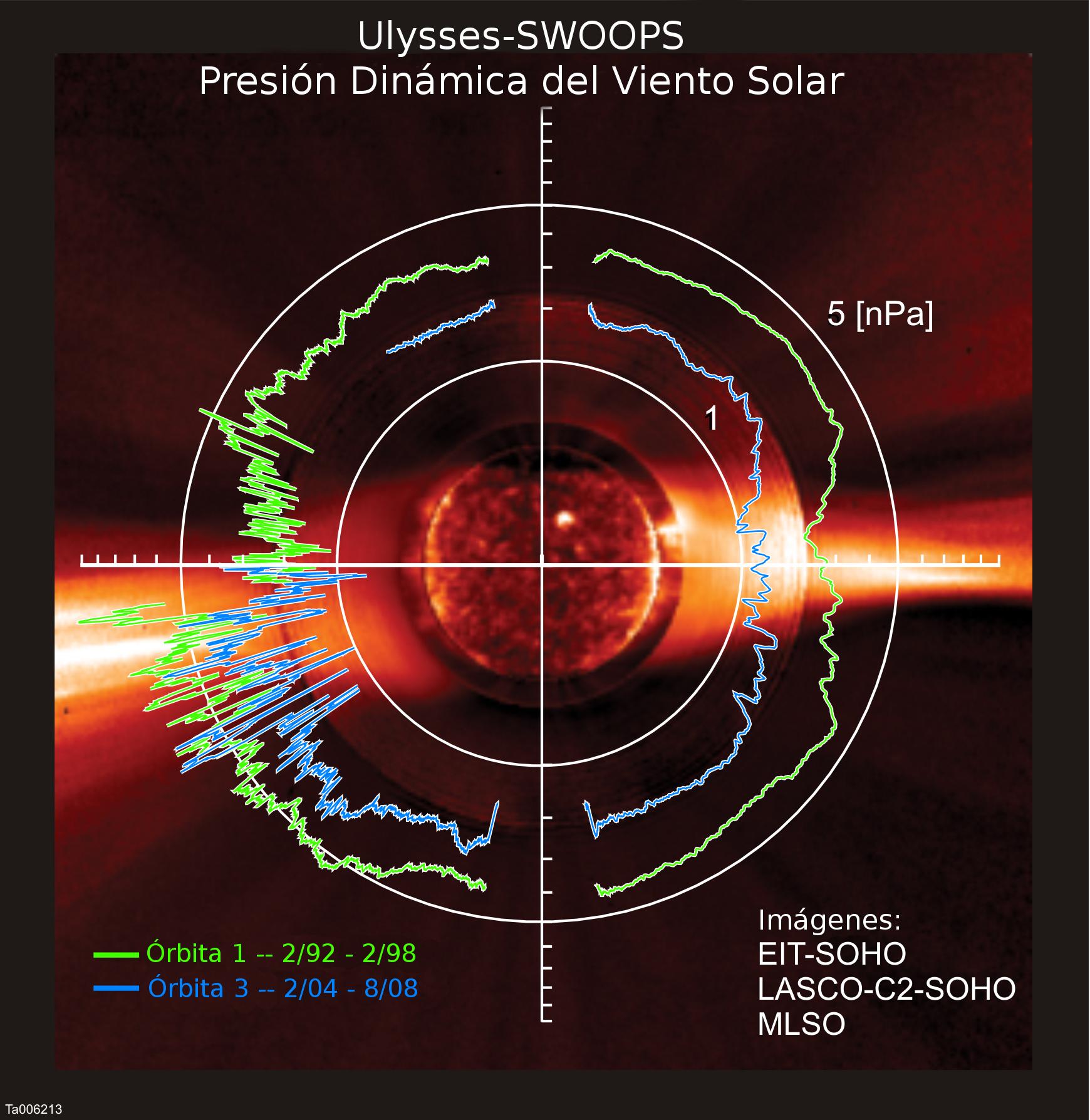 El Viento Solar Pierde Potencia Alcanza Su M 237 Nimo En 50