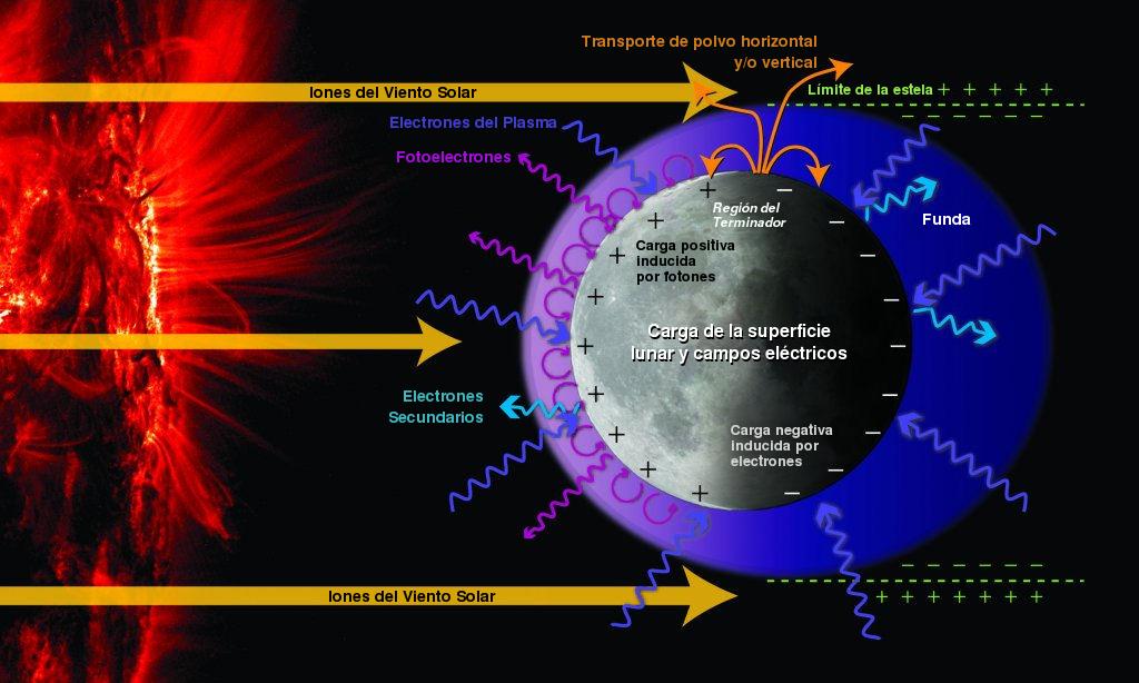 El Misterio De La Ion 243 Sfera Lunar Ciencia De La Nasa