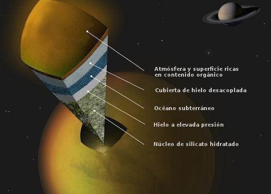 Resultado de imagen para Estructura externa de Titán